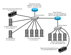 hackathon network topology